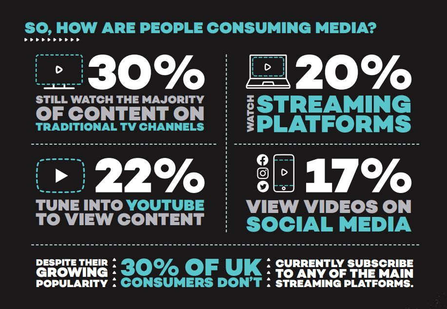How are people consuming media?